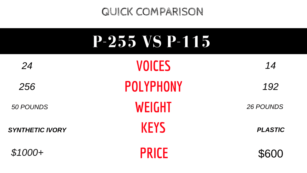 Yamaha p115b vs p255 table comparison