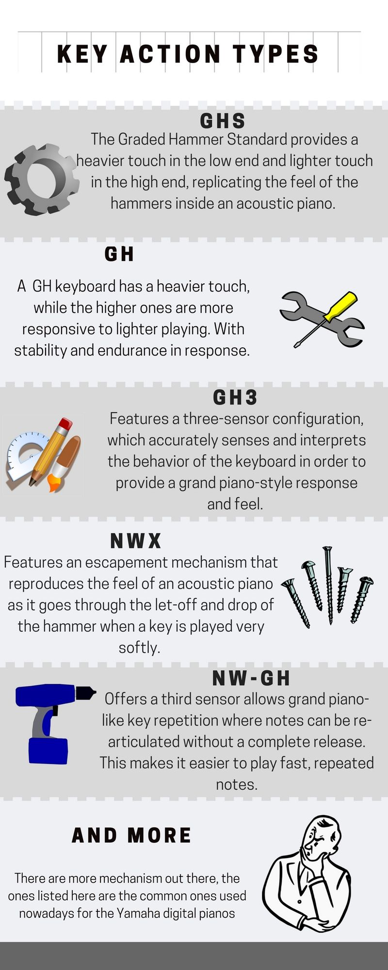 Weighted keys mechanism the different types used by Yamaha, this are just some of the many